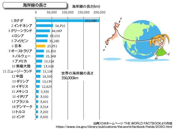 海に囲まれている国、日本