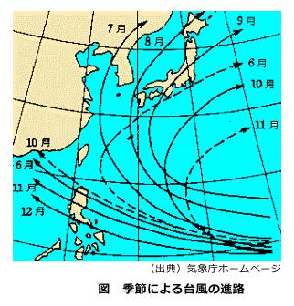 季節による台風の進路