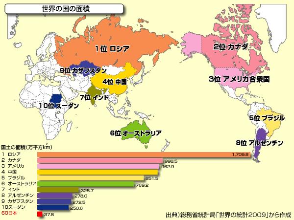 面積 の 広い 国 ランキング