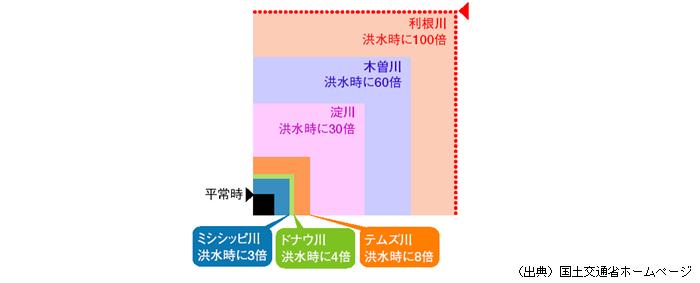 川 の 長 さ ランキング 日本