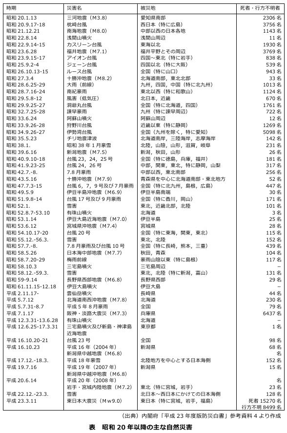 昭和20年以降の主な自然災害